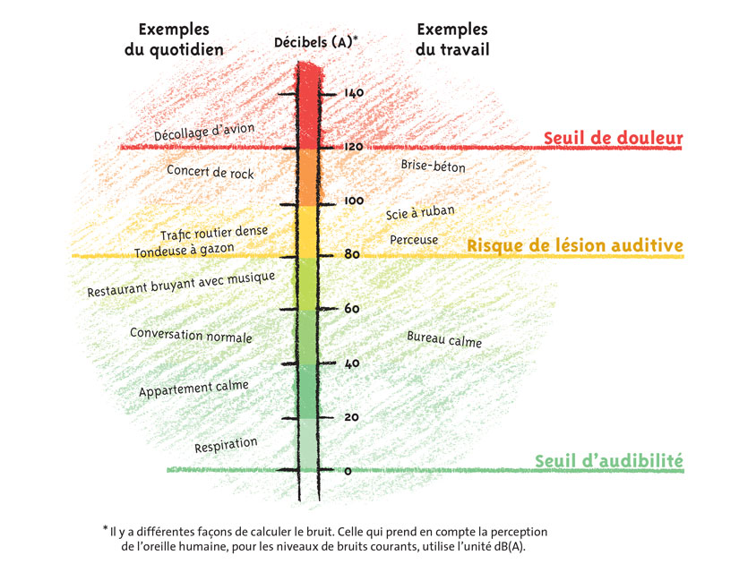 """Source : Dépliant """"Moins fort le bruit"""", INRS 2007"""