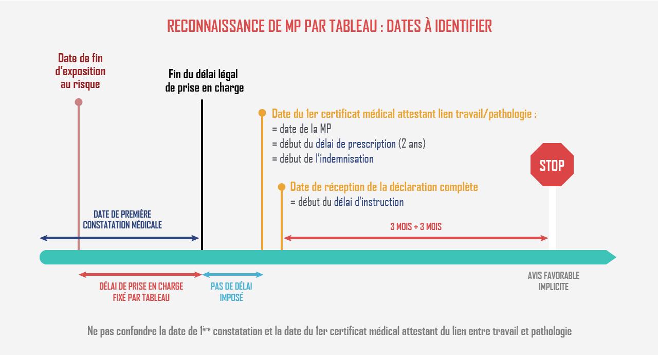 reconnaissance_des_mp_delais_0.png